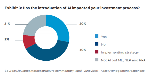 Chart showing a survey of how AI has impacted the investment process