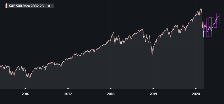 A projection chart of where the S&P 500 might go given historical priors