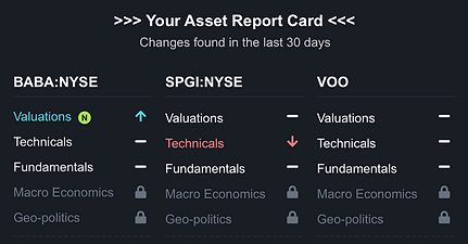 Asset Report Card in Daily Brief