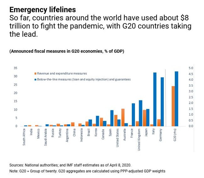 Chart of announced fiscal measures in G20 economies