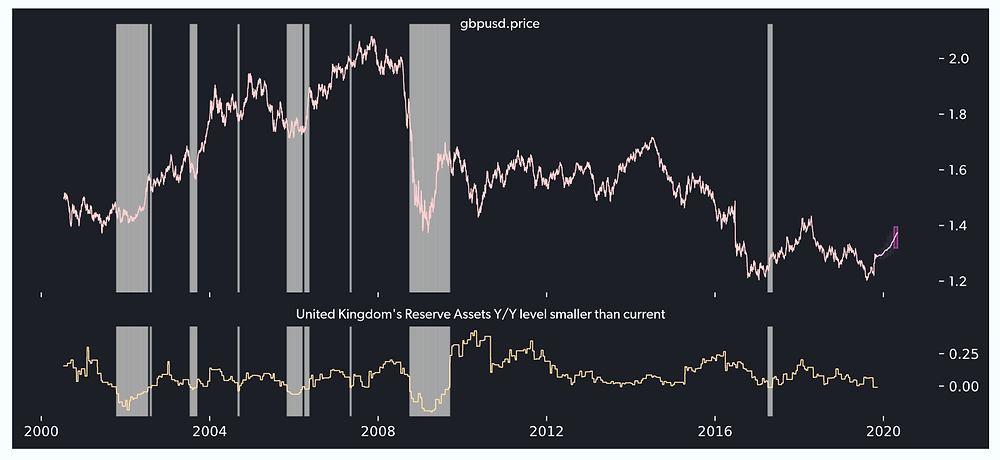 GBPUSD history chart with respect to reserve asset growth in the UK