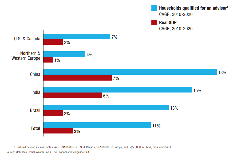 Chart showing the number of households that qualify for a financial advisor