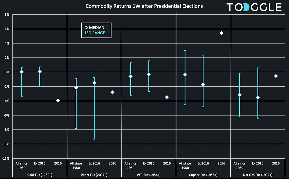 Commodity returns (oil, gas, gold, copper) 1 week after US presidential elections
