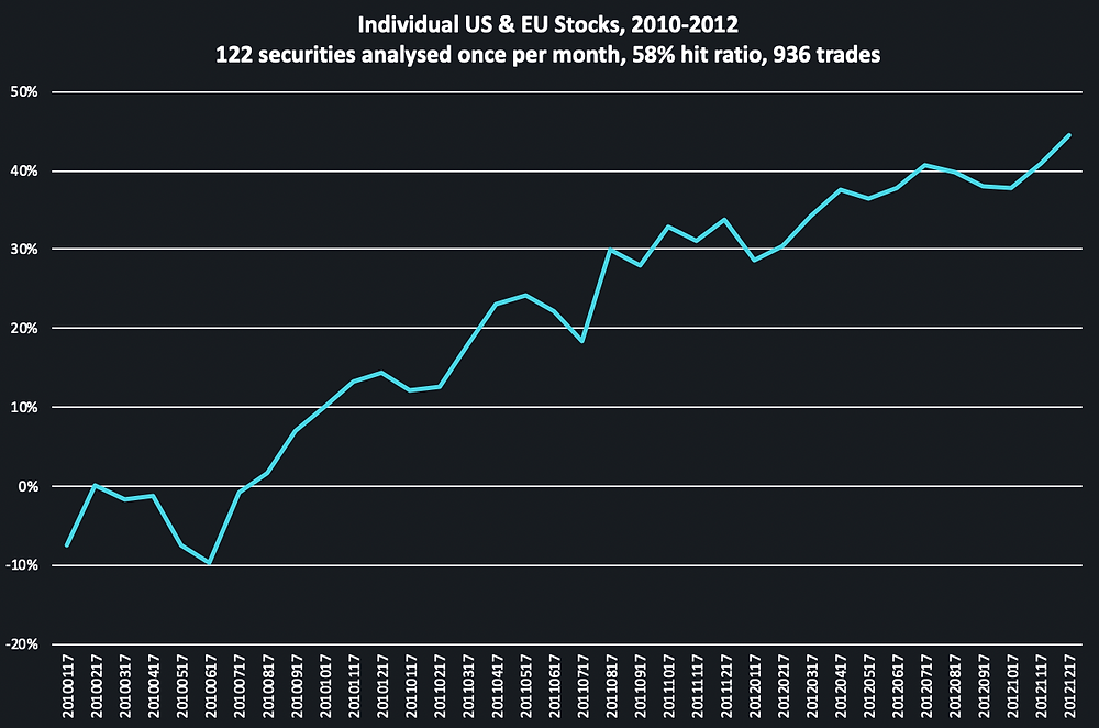 Backtest of trading stocks based on TOGGLE Insights from 2010 to 2012