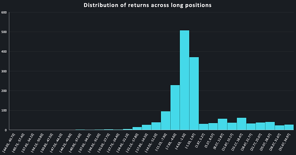 Distribution of returns for trading long positions based on TOGGLE Insights during March 2020