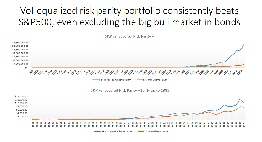 Chart showing how a risk-parity portfolio can outperform the S&P 500