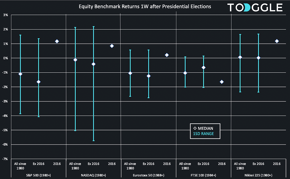 Equity benchmark returns 1 week after US Elections