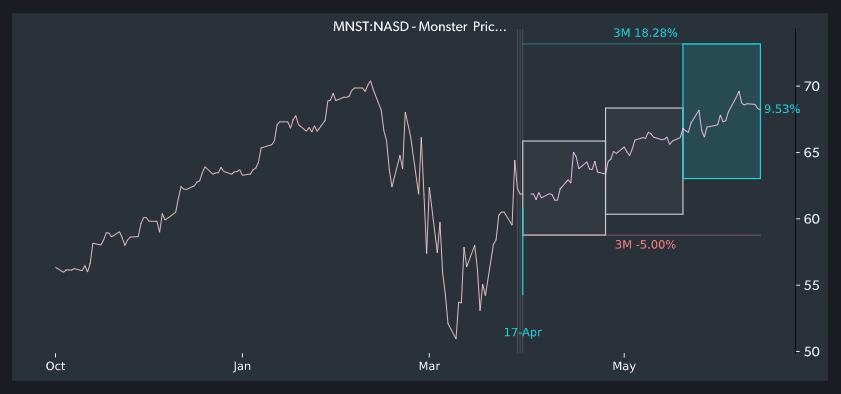 Bullish stock chart for Monster Beverage