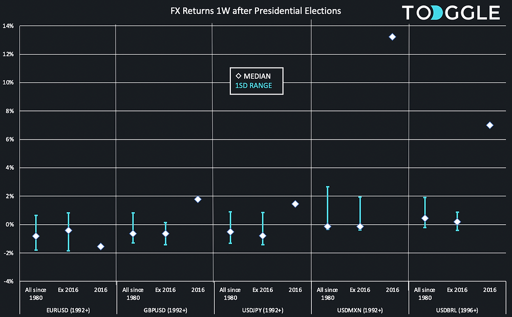 Currency (FX) returns 1W after US Presidential Elections