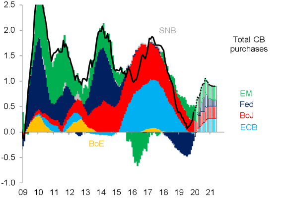 total purchases of securities by central banks