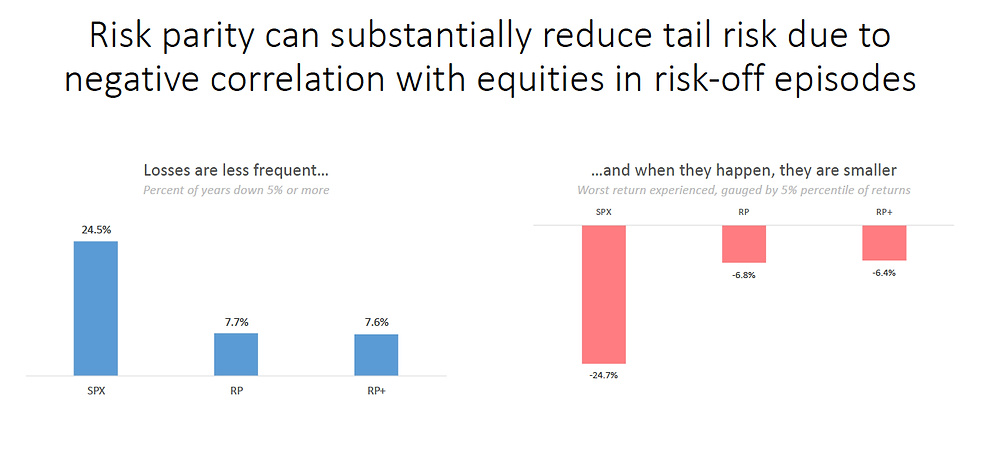 Chart showing how a risk-parity portfolio can reduce drawdowns and tail-risks