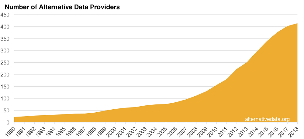 Chart showing the increase in the number of alternative data providers