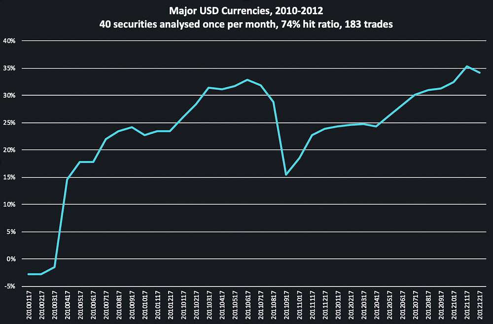 Backtest of trading FX (currencies) on TOGGLE Insights from 2010 to 2012