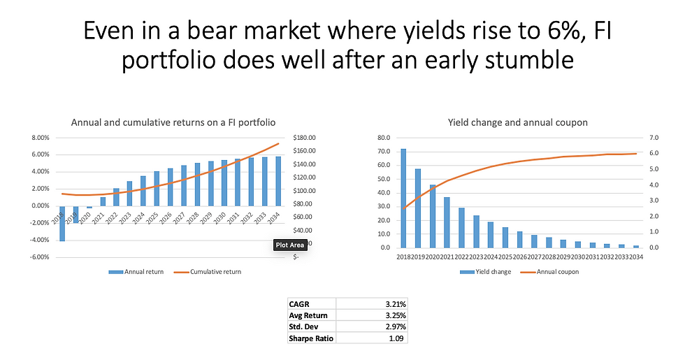 Chart showing returns on a fixed income portfolio in both bear and bull markets