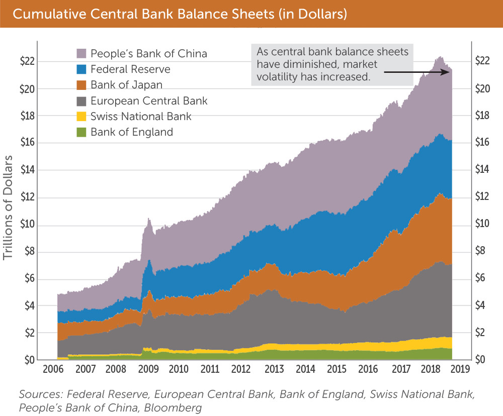 Chart showing the cumulative increase in central bank balance sheet size