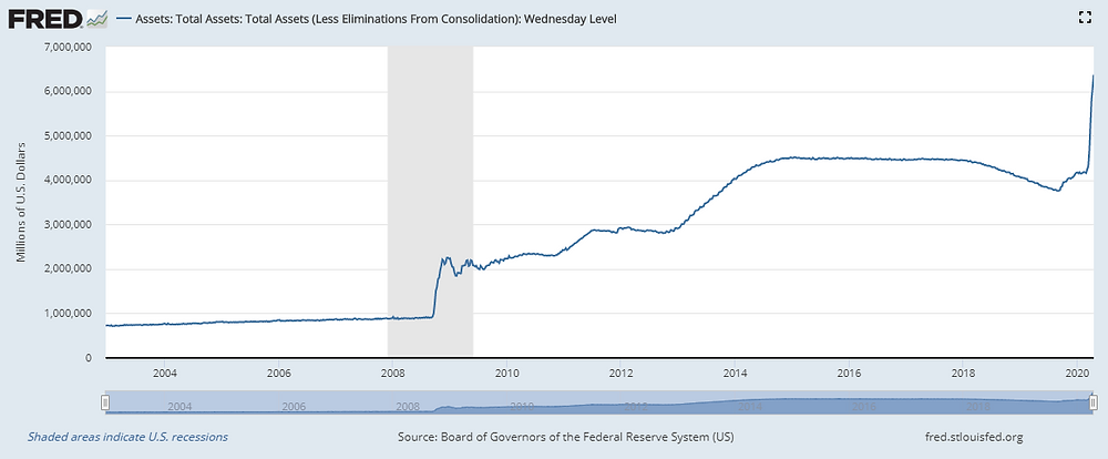 Chart of total assets owned by the Federal Reserve