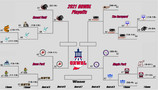 League Championship Series' Matchups set as Magic, Wildcards, Panthers, and Meatspins Advance