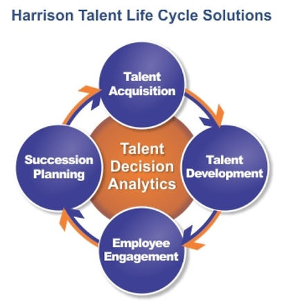 Harrison Talent Life Cycle Solutions.jpg