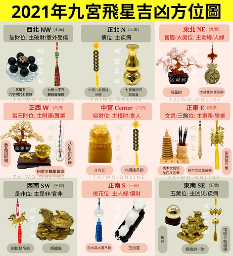 2021年九宮飛星吉凶方位圖 Final (1).png