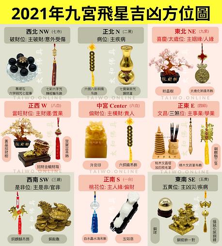 2021年九宮飛星吉凶方位圖 (with watermark).png