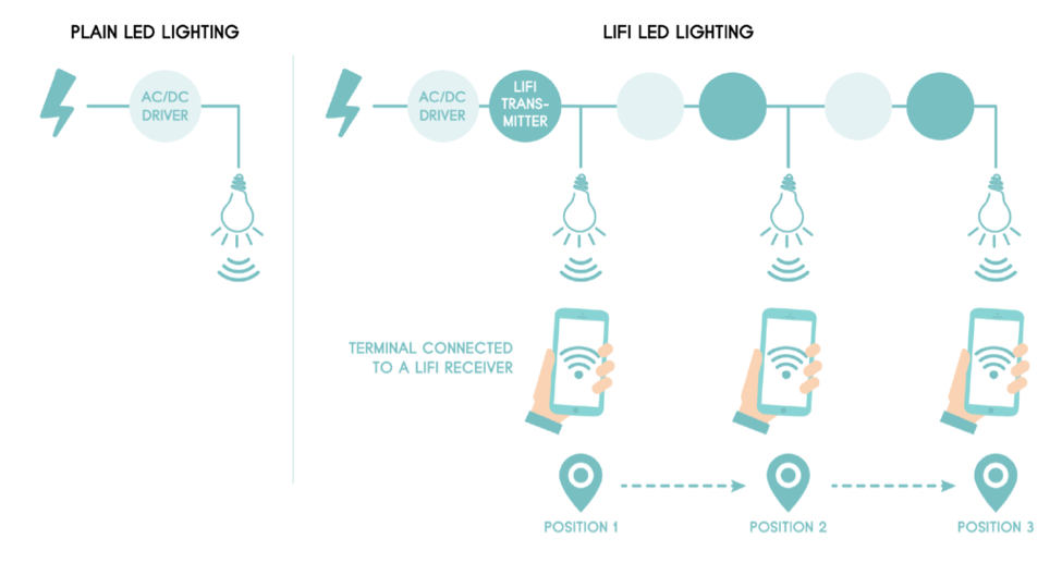 The difference between LiFi and WiFi Infographics