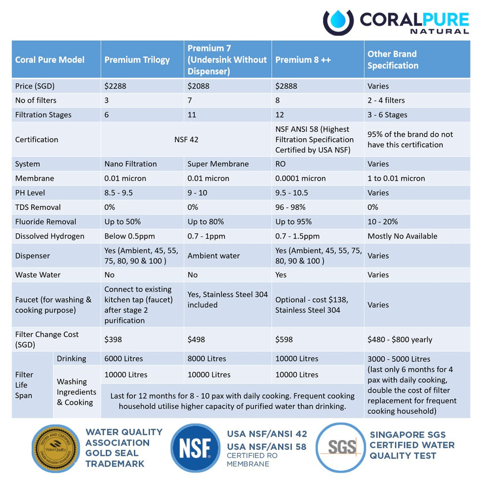 Coral Pure systems vs other brands.jpeg