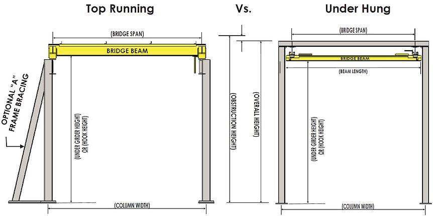 Top Running Vs. Underhung Bridge Crane