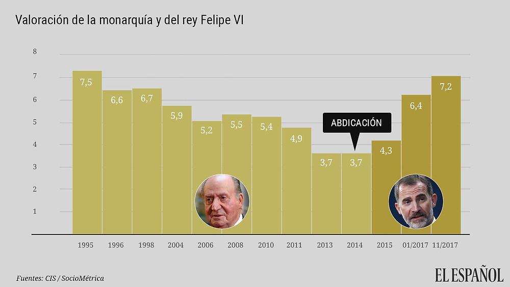 Gráfico do jornal El Español com os resultados da pesquisa.
