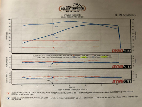"""Getting your motorcycle """"Properly"""" tuned"""