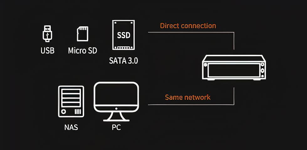 HIFI ROSE 201E Storage Connectivity_auto_x2.png