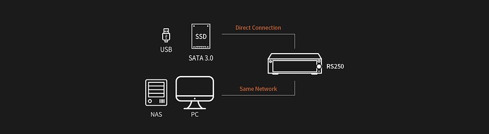 Hi Fi Rose RS250 Storage Connectivity Banner.png