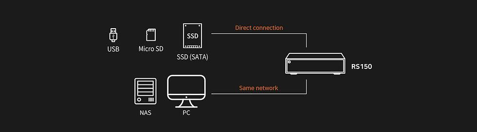Hi Fi Rose Storage Connectivity.jpg