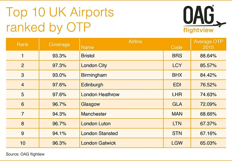 Nailsea people bristol airport for League table 85 86
