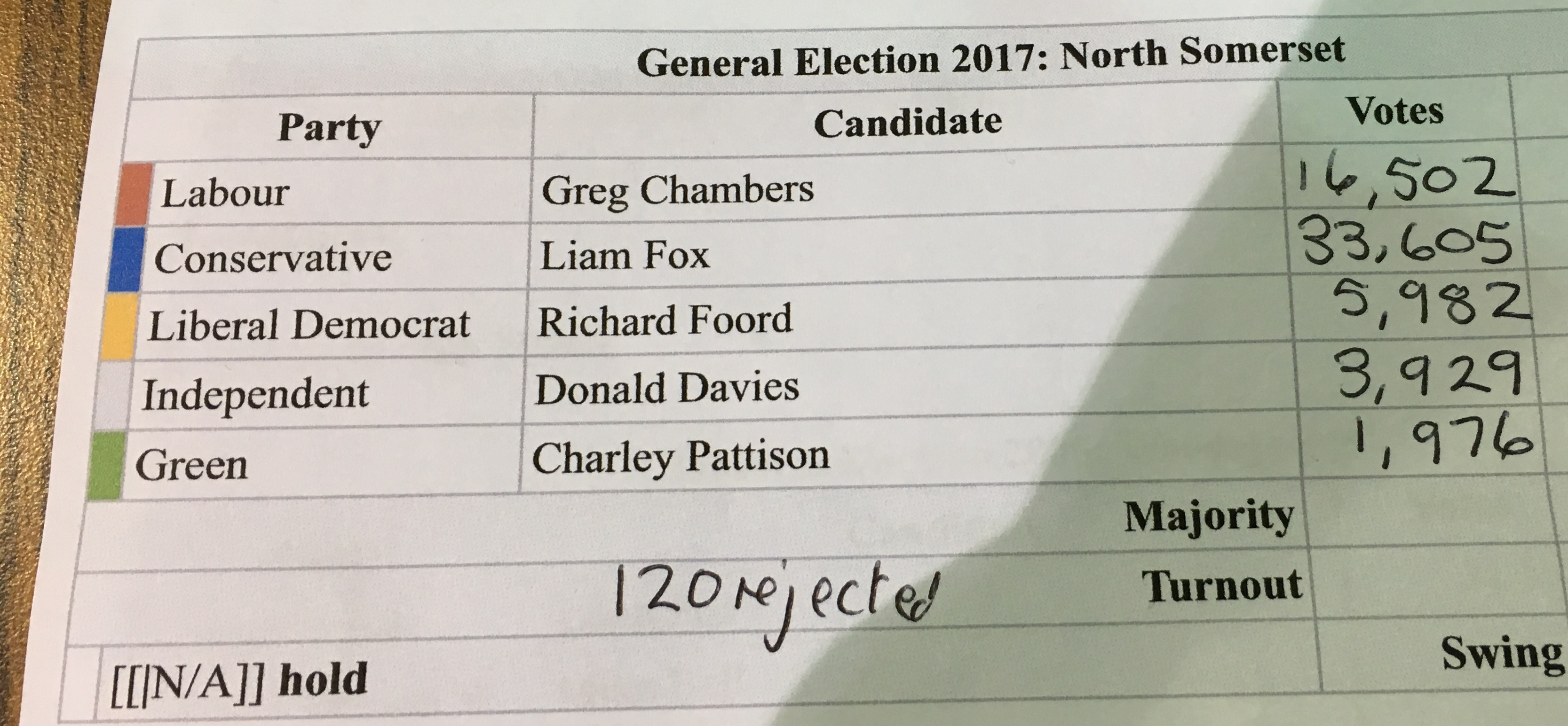 #GE 2017 North Somerset