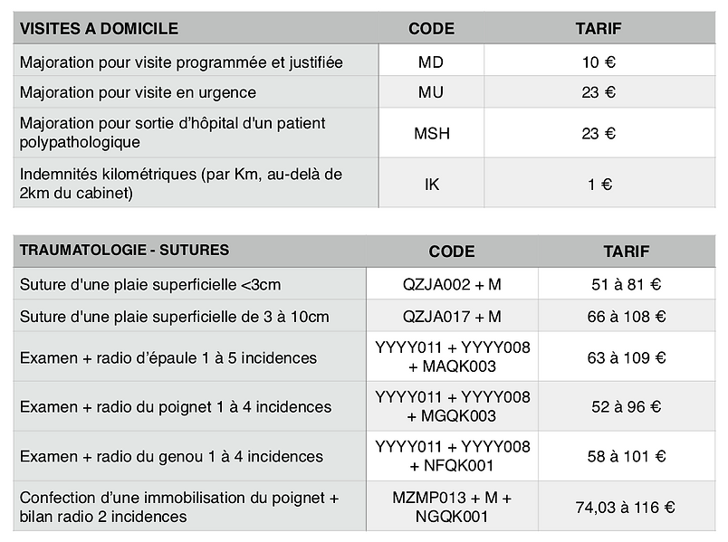 liste honoraires complexes