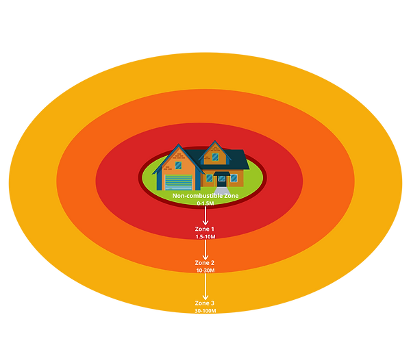 Home Ignition Zones.png