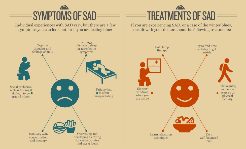 Symptoms of SAD - Fleximed first aid training