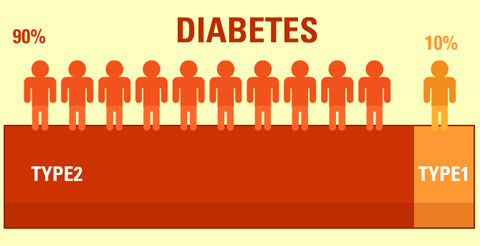 What is diabetes  fleximed first aid training uk