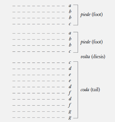 A basic musical structure of a canzone