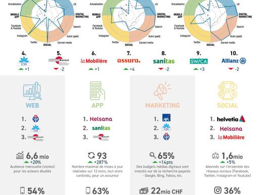 Etude sur la digitalisation du secteur de l'assurance en Suisse : l'activité reprend post Covid-19