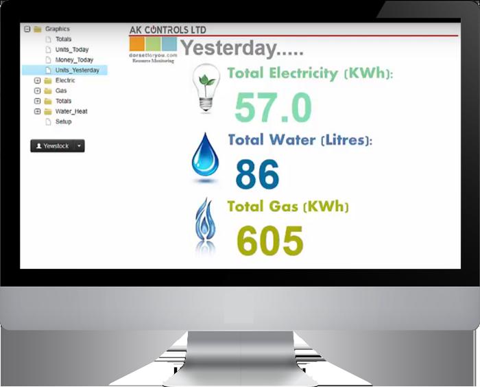 Resource monitoring, energy monitoring