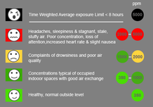 Safe Indoor Air Monitoring & Logging