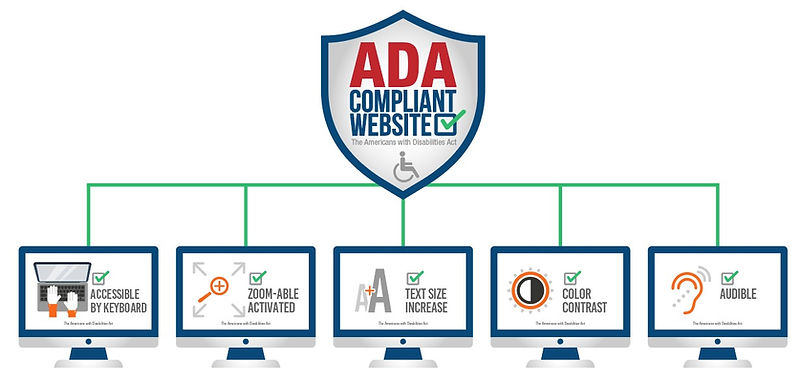 Accessibility compliance graphic demonstrating all key access tools the website provides