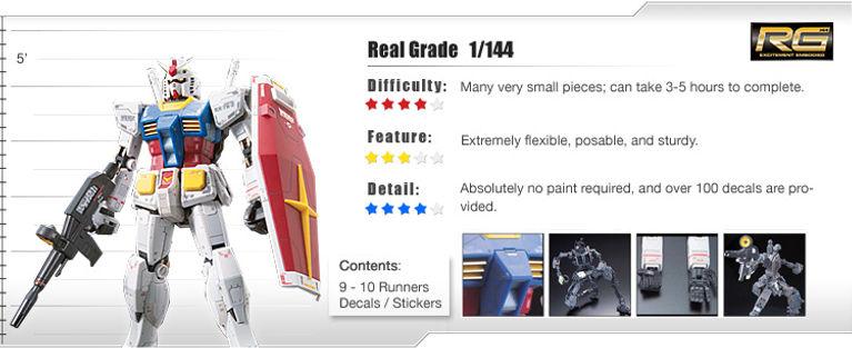 Real Grade 1/144 Gundam Model Kits