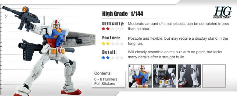 HG 1/144 Gundam Model Kits