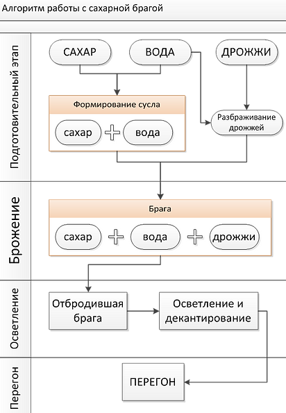приготовление сахарной браги схема
