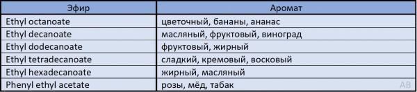 Виски|эфиры аромат|Неаронов Алексей|азбука винокура