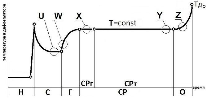 График ректификации|Изобретатель|Азбука Винокура
