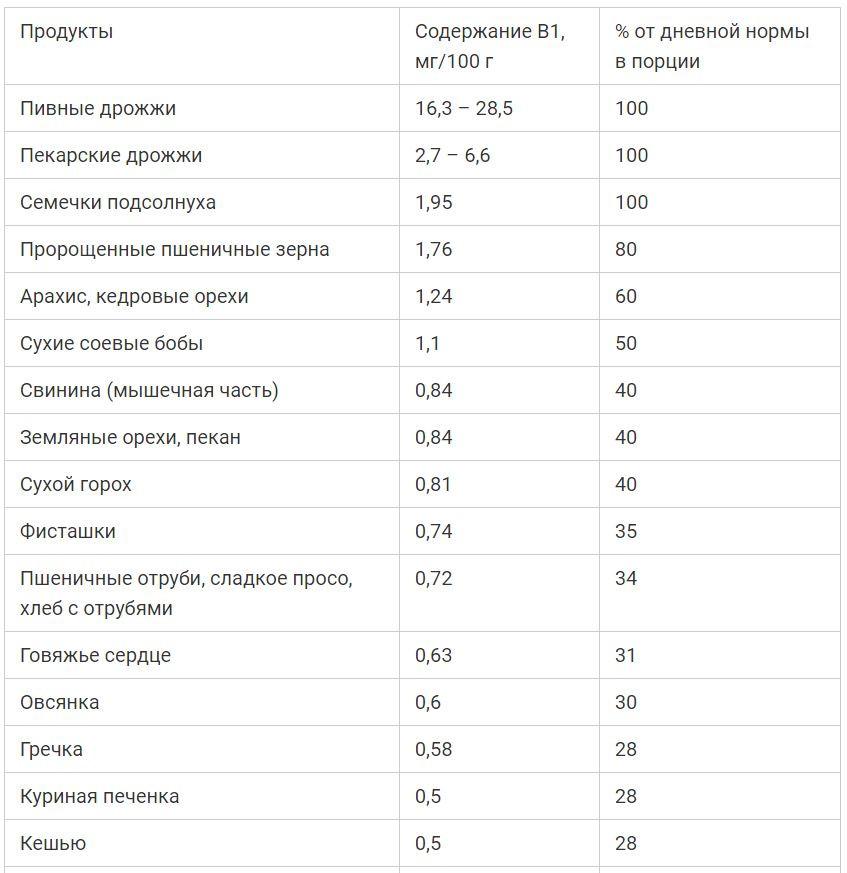Витамин B1|азбука винокура