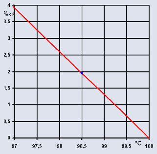 График температура спиртуозность|изобретатель|азбука винокура